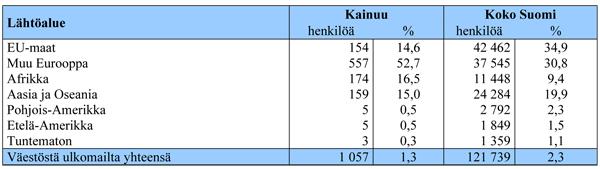 suomen yleisin ammatti Kuhmo